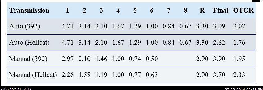 hellcat ratios.JPG